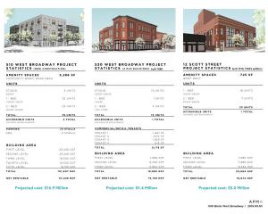 500 Block properties poster